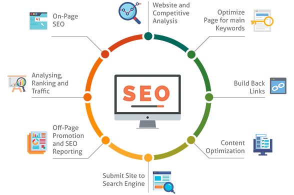 WESTECHWORLD-SEO-SERVICE-VS-OTHERS